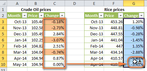 Paste the conditional formatting to another range of cells.