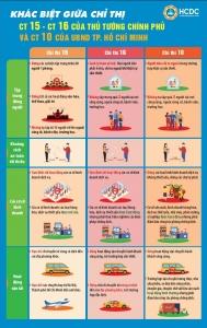 Sự khác biệt giữa Chỉ thị 15, Chỉ thị 16 của Thủ tướng Chính phủ và Chỉ thị 10 của Ủy ban nhân dân TP Hồ Chí Minh